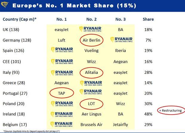 Udział Ryanaira w rynku europejskim
