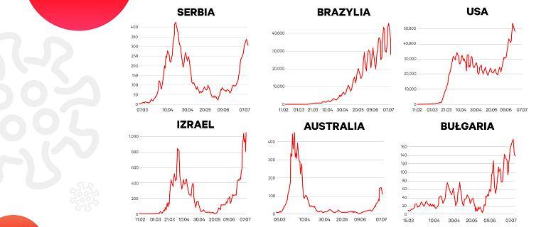 Epidemia nie ustępuje. Kolejne kraje przywracają ograniczenia [WYKRES]
