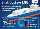 Rocznicowa dostawa LNG do Świnoujścia. Pięć lat gazu spoza Rosji