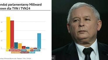 """Najnowszy sondaż parlamentarny Millward Brown dla """"Faktów"""" TVN i TVN24"""
