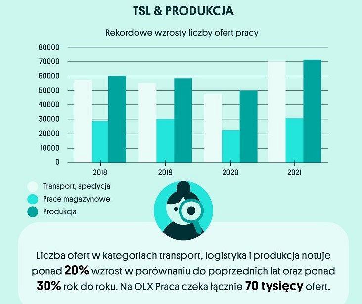 Transport, logistyka i produkcja