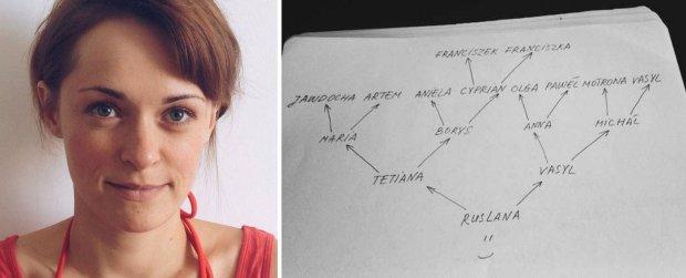 Ruslana i jej drzewo genealogiczne (fot. archiwum prywatne)
