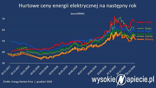 Ceny energii w Europie
