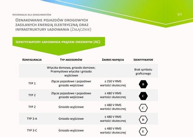 Fragment broszury informacyjnej na temat nowych oznaczeń