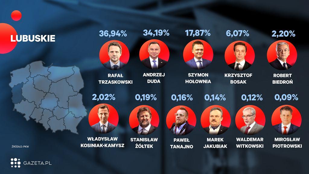 Wybory 2020. Oficjalne wyniki wyborów - województwo lubuskie (zdjęcie ilustracyjne)