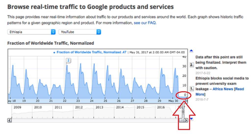 Ruch internetowy w Etiopii 31 maja 2017