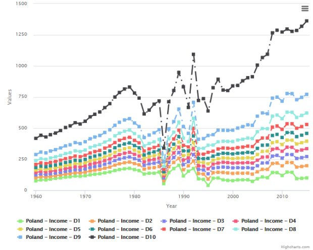 Wzrost średnich dochodów w Polsce