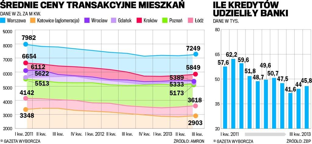 Ceny transakcyjne mieszkań
