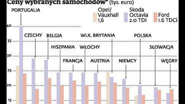 Ceny nowych samochodów w Europie