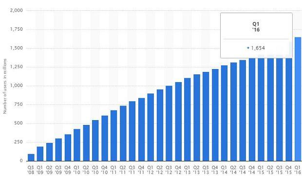 Facebook ma już 1,7miliarda użytkowników