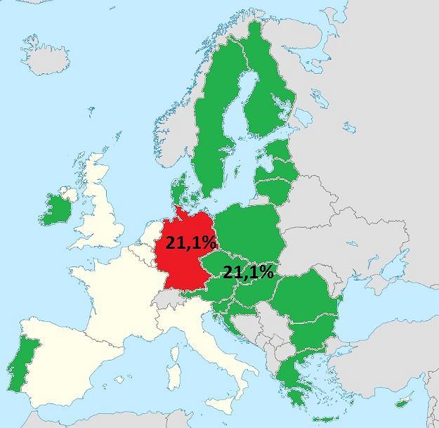 PKB Niemiec jest takie same, jak łączne PKB dziewiętnastu innych państw Unii Europejskiej
