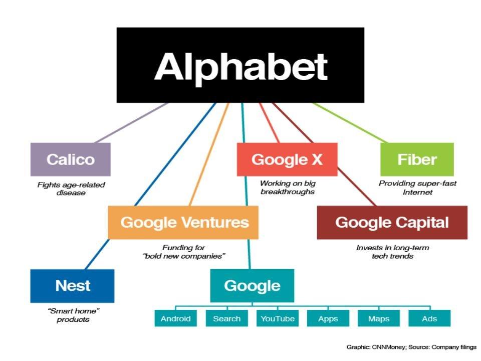 Alphabet, czyli spółka nadrzędna wobec Google