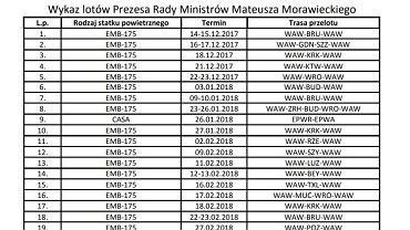Wykaz lotów premiera Mateusza Morawieckiego