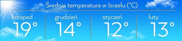 Średnia temperatura w Izraelu