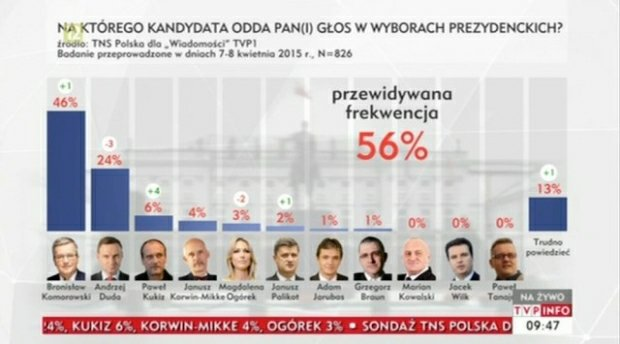 Sondaż TNS Polska dla Wiadomości TVP