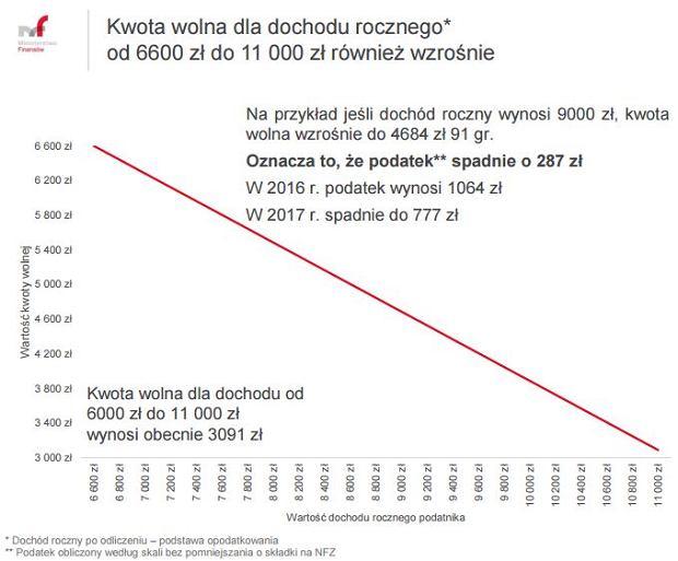 Kwota wolna od podatku przy dochodach 6600 zł-11000 zł rocznie
