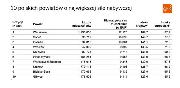 Siła nabywcza w Polsce
