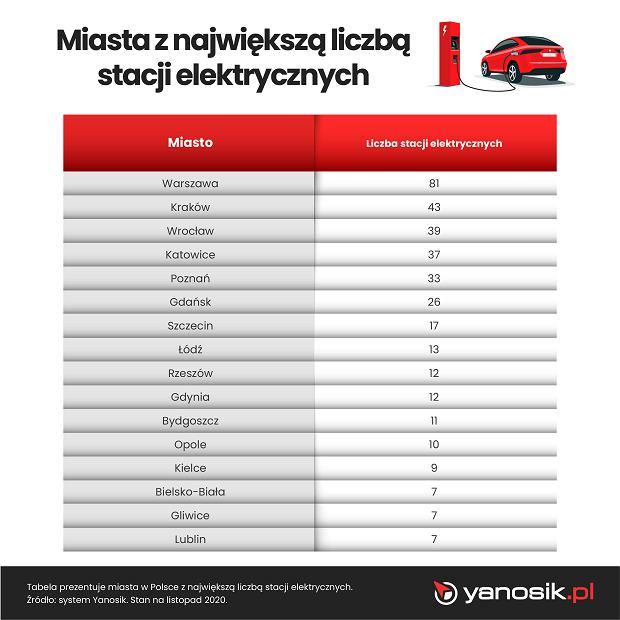 Stacje ładowania samochodów elektrycznych w poszczególnych miastach