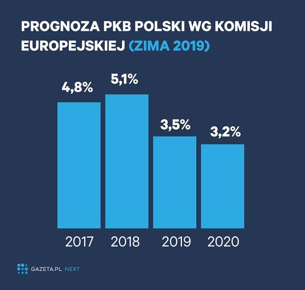 Prognozy gospodarcze dla Polski