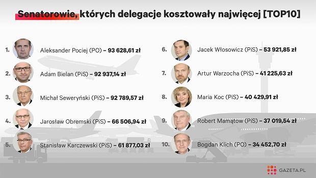 Senator-rekordzista 'wylatał' prawie 100 tys. zł