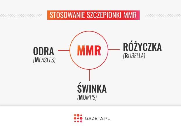 Szczepionka MMR przeciwko odrze, śwince i różyczce