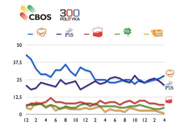 Najnowszy sondaż CBOS