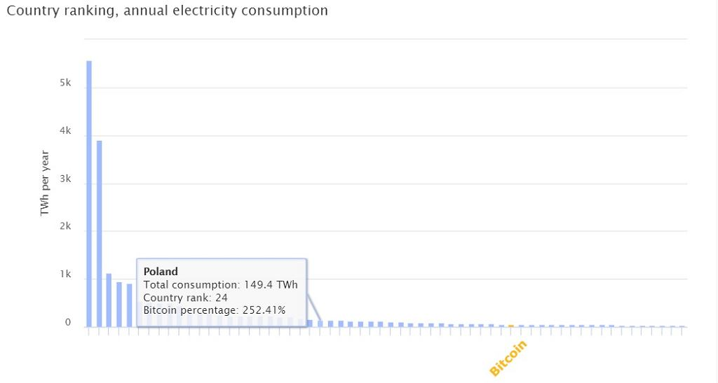 Ile energii elektrycznej zużywa Bitcoin?