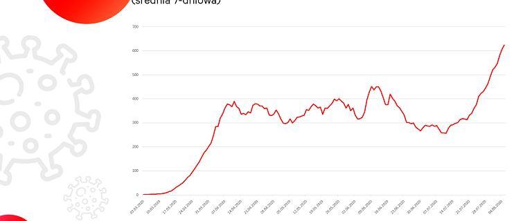Koronawirus atakuje nie tylko w Polsce. Mocne uderzenie w całą Europę [WYKRES DNIA]