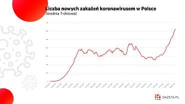Koronawirus atakuje nie tylko w Polsce. Uderzenie w całą Europę [WYKRES DNIA]