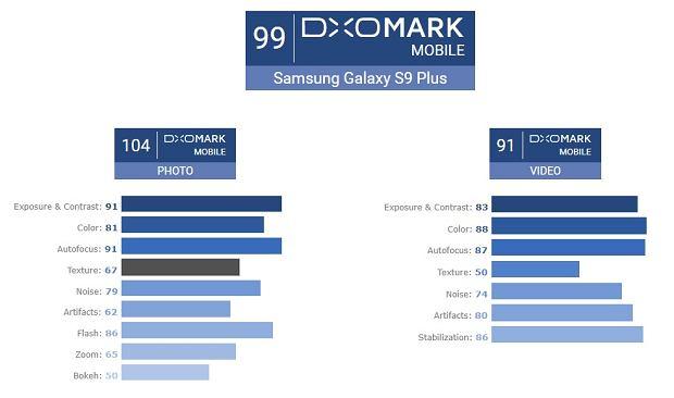 Galaxy S9 Plus w DxOMark