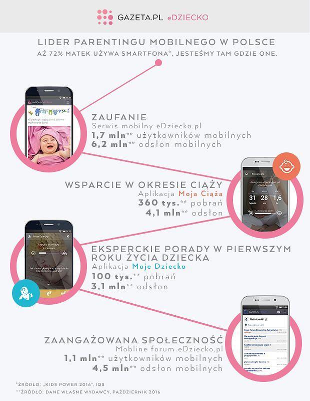 eDziecko.pl liderem w mobilnym parentingu