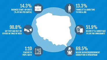 "Polska w raporcie ""Legatum Prosperity Index 2014"""