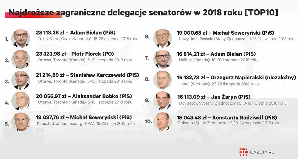 Najdroższy wyjazd 2018 roku kosztował ponad 28 tys. zł