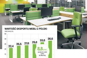 Meble z Polski podbijają świat. Ale kroci na nich nie zarabiamy