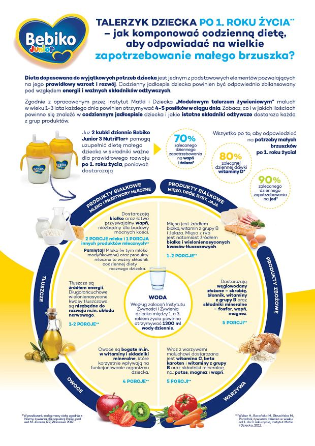Bebiko Junior infografika