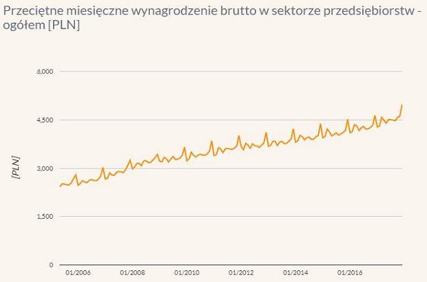 Przeciętne miesięczne wynagrodzenie brutto w sektorze przedsiębiorstw - ogółem [PLN]