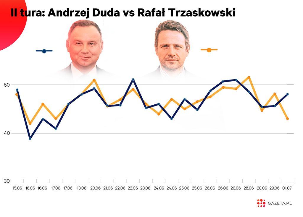 Ostatnie 22 sondaże pokazujące poparcie w drugiej turze wyborów prezydenckich to idealny remis pomiędzy Rafałem Trzaskowskim i Andrzejem Dudą