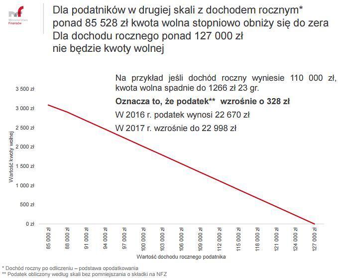 Kwota wolna od podatku przy dochodach 85528-127000 zł rocznie