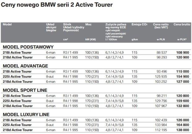 BMW serii 2 Active Tourer - cennik