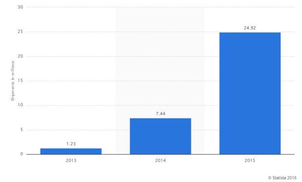 Rynek smartwatchy wzrost