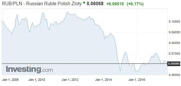 Notowania rubla rosyjskiego w Polsce