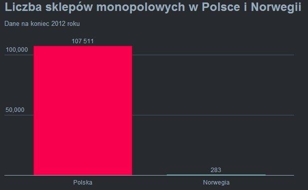 Sklepy monopolowe w Polsce i Norwegii