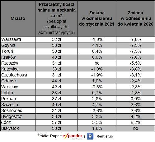 Nowy raport o rynku najmu mieszkań w Polsce
