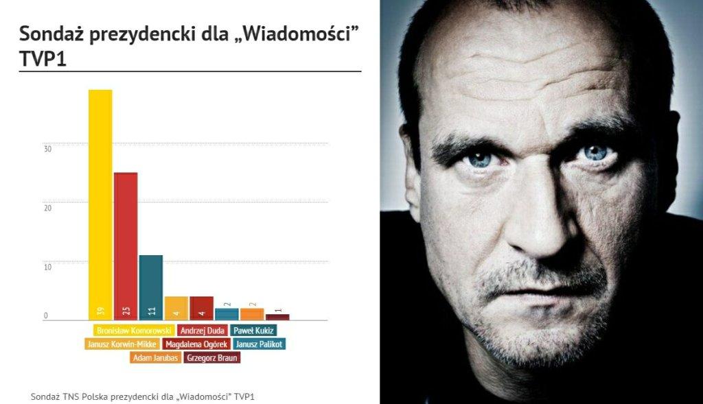 Sondaż dla Wiadomości TVP1