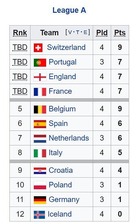 Klasyfikacja Dywizji A Ligi Narodów