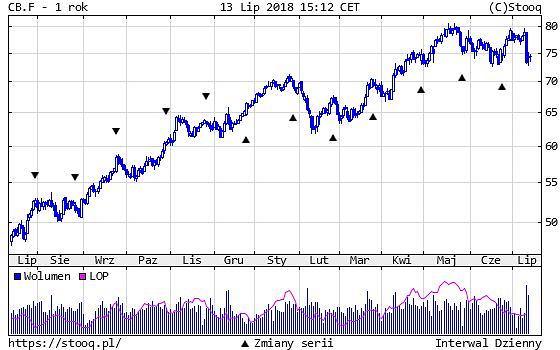 Cena ropy Brent - 1 rok