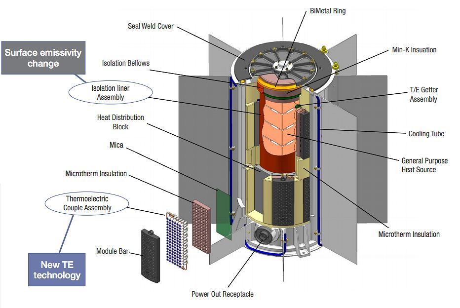Multi-Mission Radioisotope Thermoelectric Generator, czyli 'zasilacz' łazika Perseverance