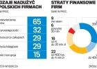 Jak polskie firmy padają ofiarą przestępstw gospodarczych. Raport PwC