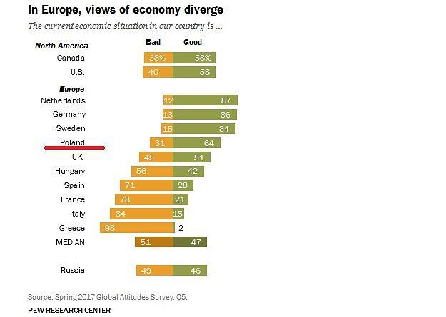 Odsetek osób oceniających gospodarkę w kraju dobrze i źle