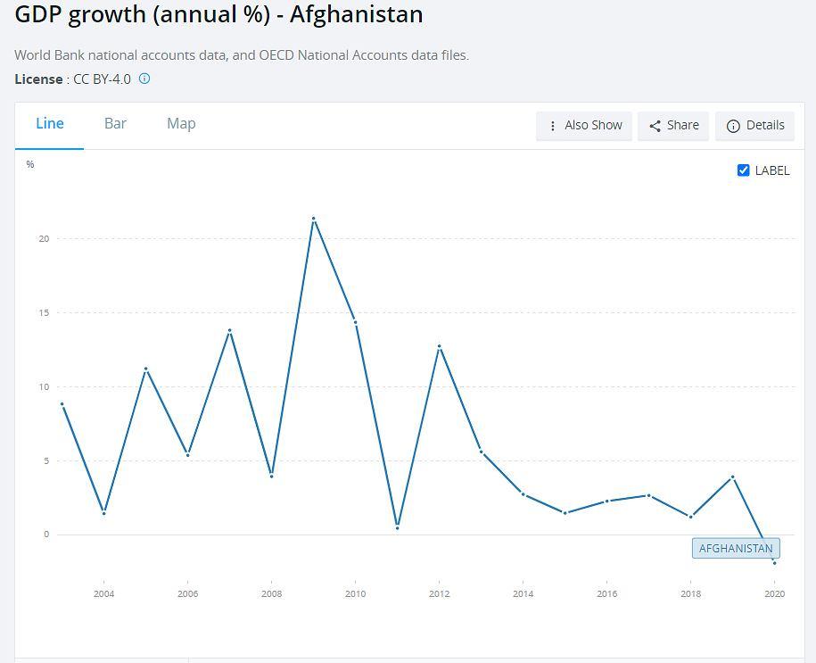 Roczna dynamika PKB Afganistanu